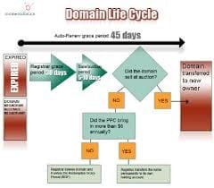 4-domain-life-cycle